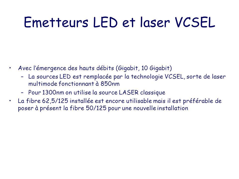 Emetteurs LED et laser VCSEL