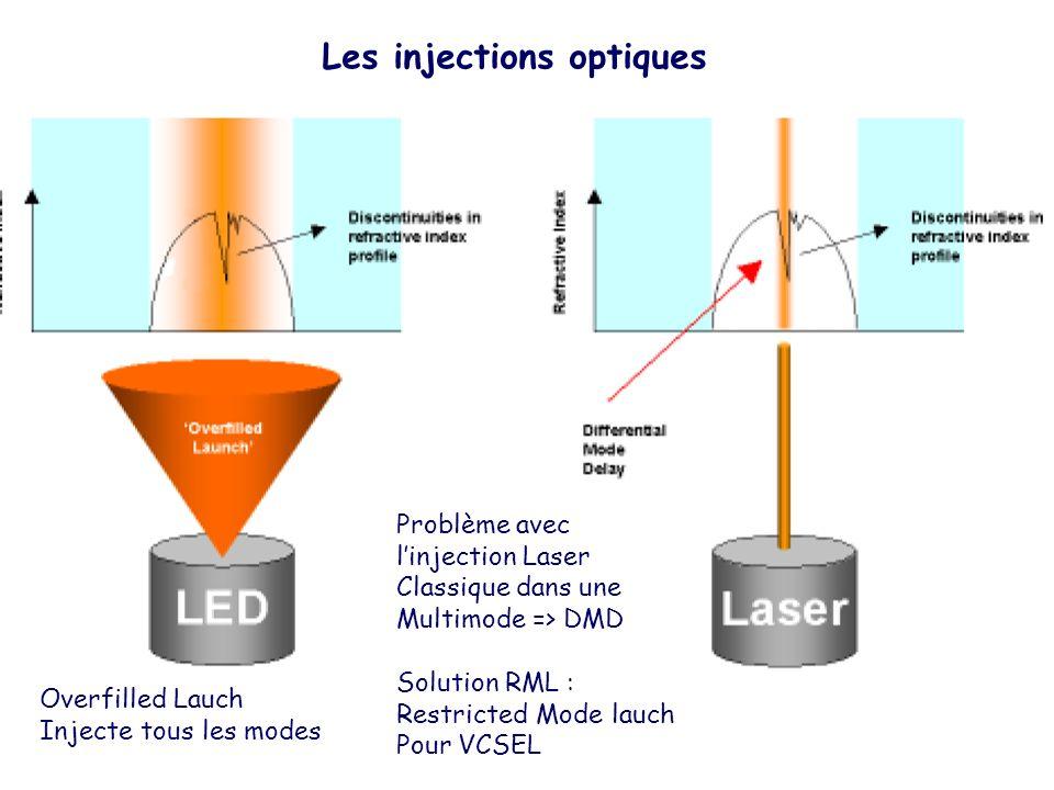 Les injections optiques
