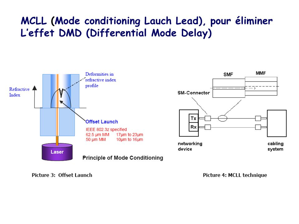 MCLL (Mode conditioning Lauch Lead), pour éliminer