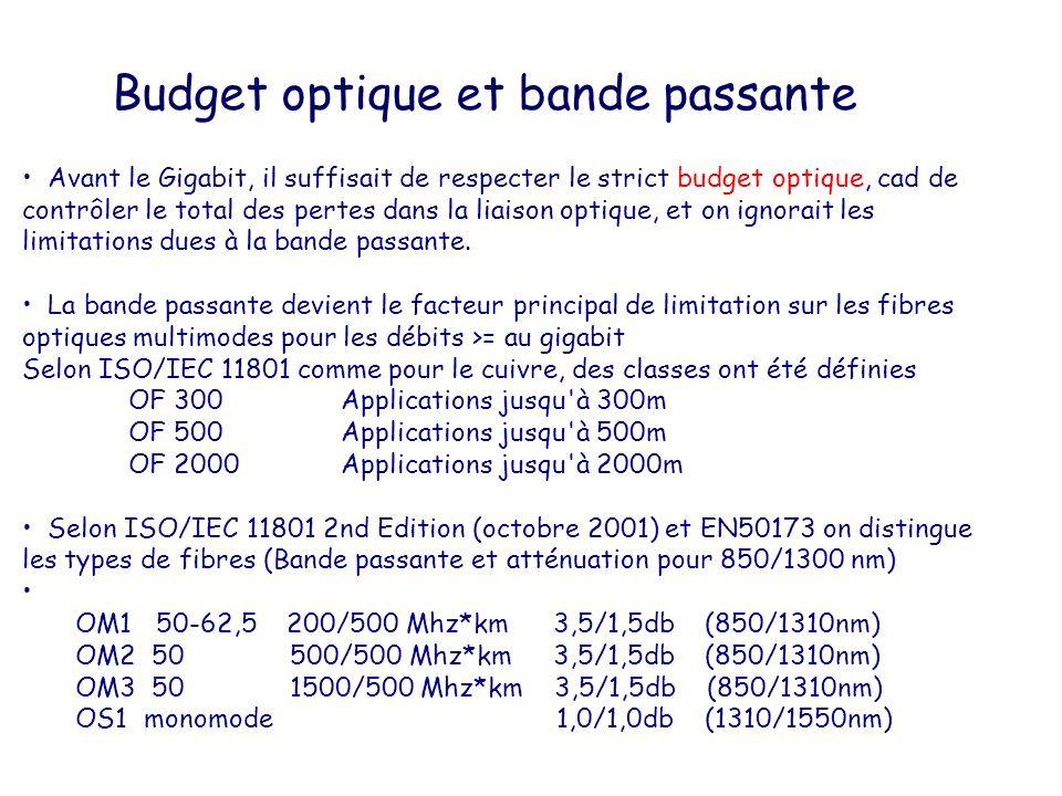 Budget optique et bande passante