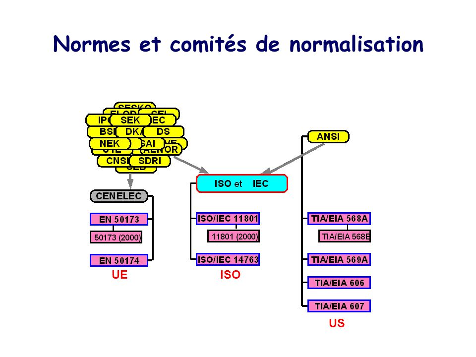Normes et comités de normalisation