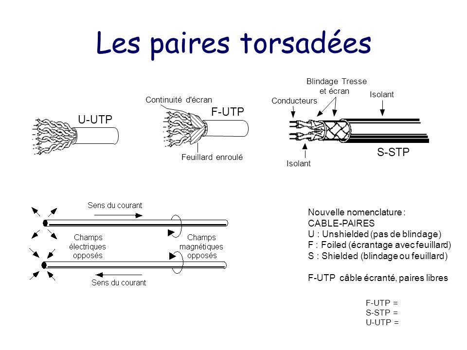 Les paires torsadées F-UTP U-UTP S-STP Nouvelle nomenclature :