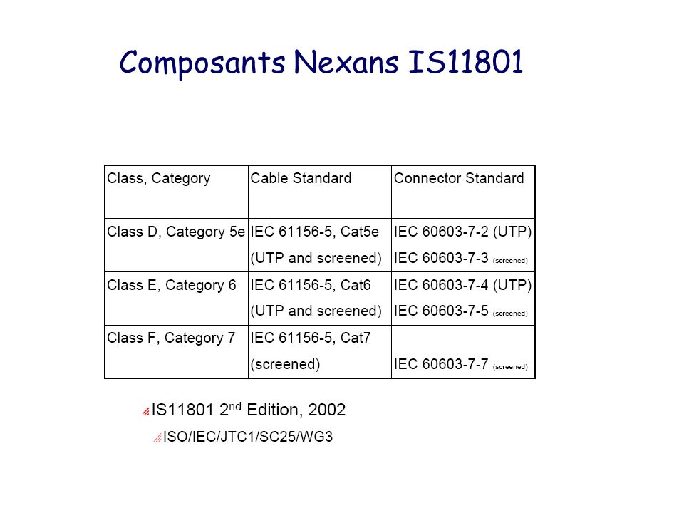 Composants Nexans IS11801