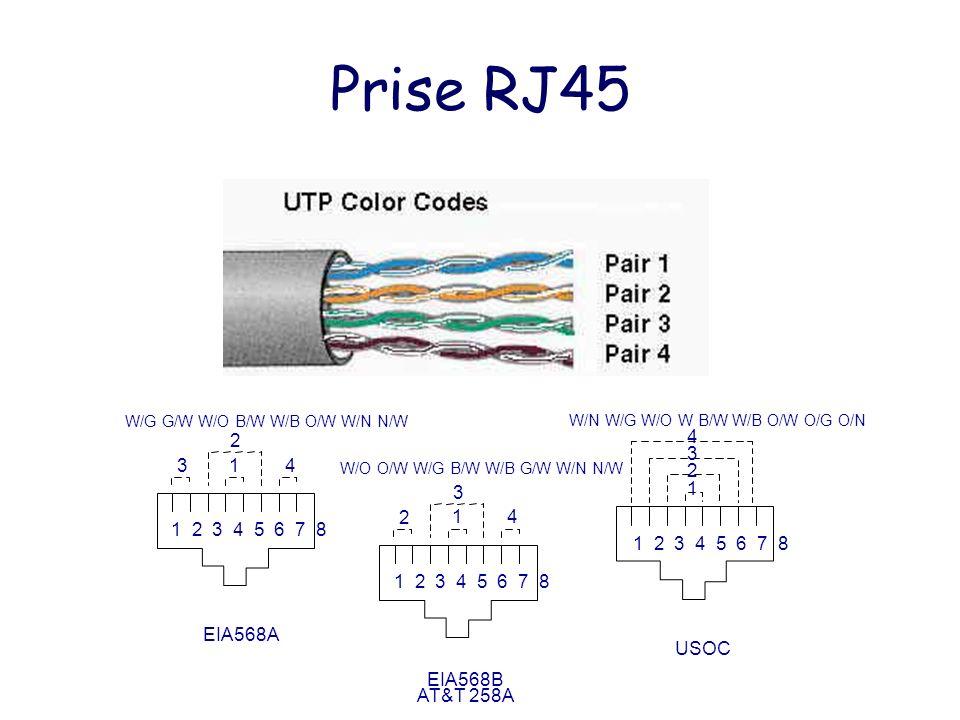 Prise RJ45 Schéma de la prise femelle 1 2 3 4 5 6 7 8 3 1 4 2 EIA568A