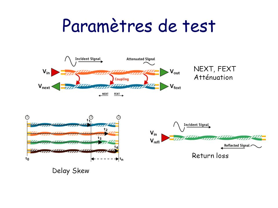 Paramètres de test NEXT, FEXT Atténuation Return loss Delay Skew