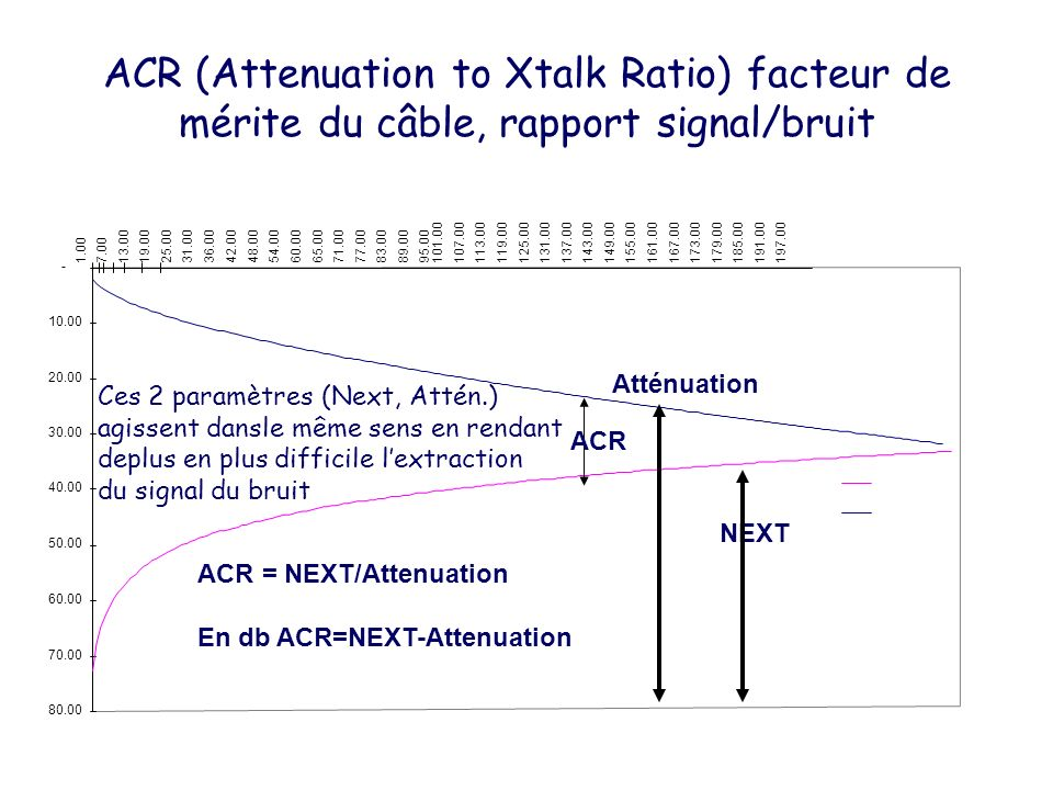 ACR (Attenuation to Xtalk Ratio) facteur de mérite du câble, rapport signal/bruit