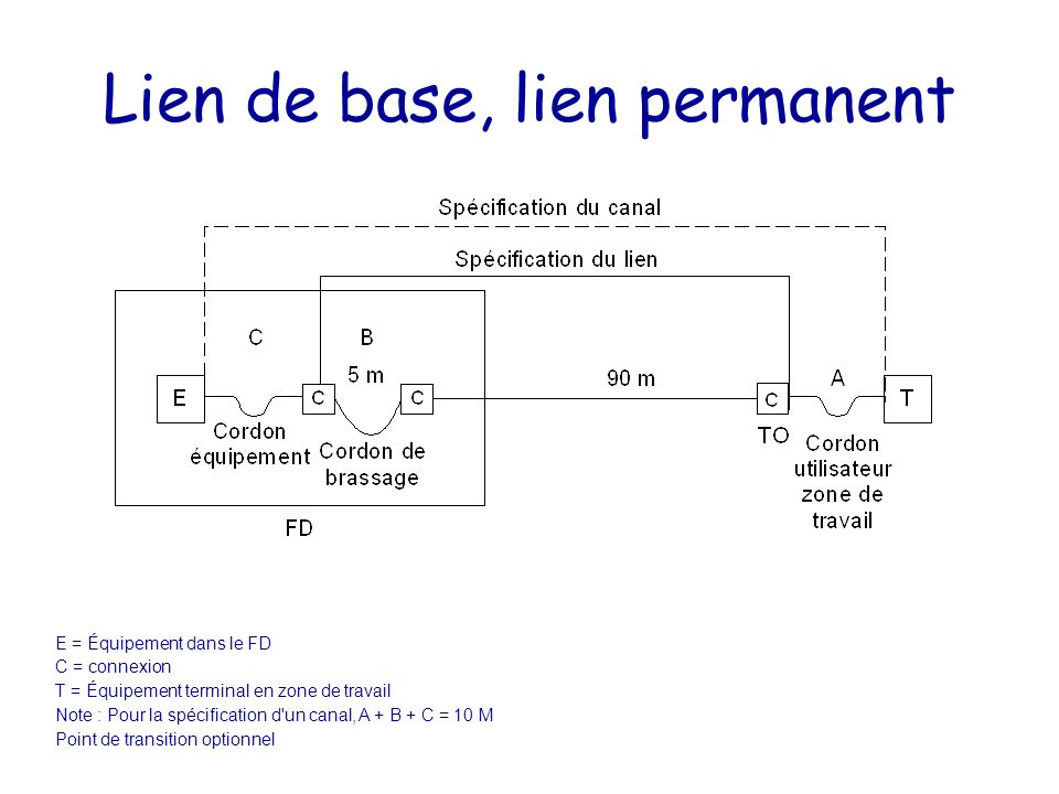 Lien de base, lien permanent