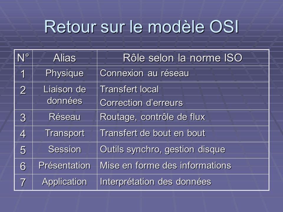 Retour sur le modèle OSI
