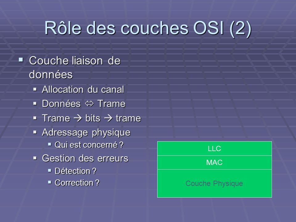 Rôle des couches OSI (2) Couche liaison de données Allocation du canal