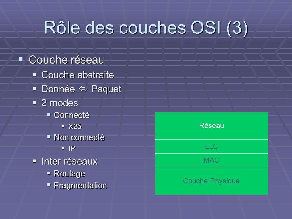 Rôle des couches OSI (3) Couche réseau Couche abstraite