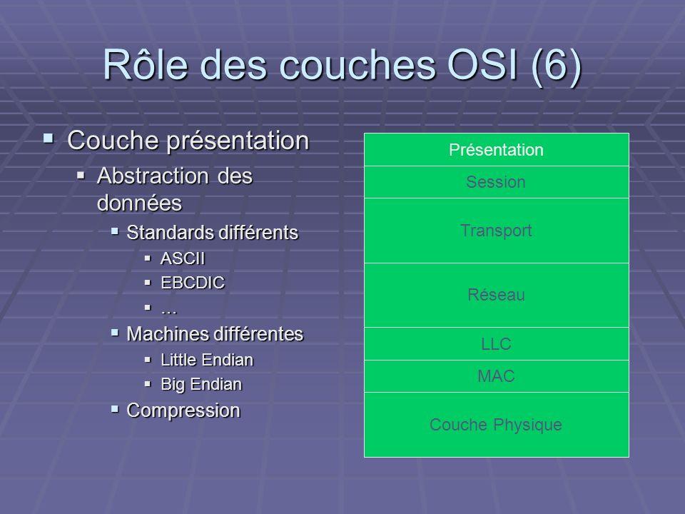 Rôle des couches OSI (6) Couche présentation Abstraction des données