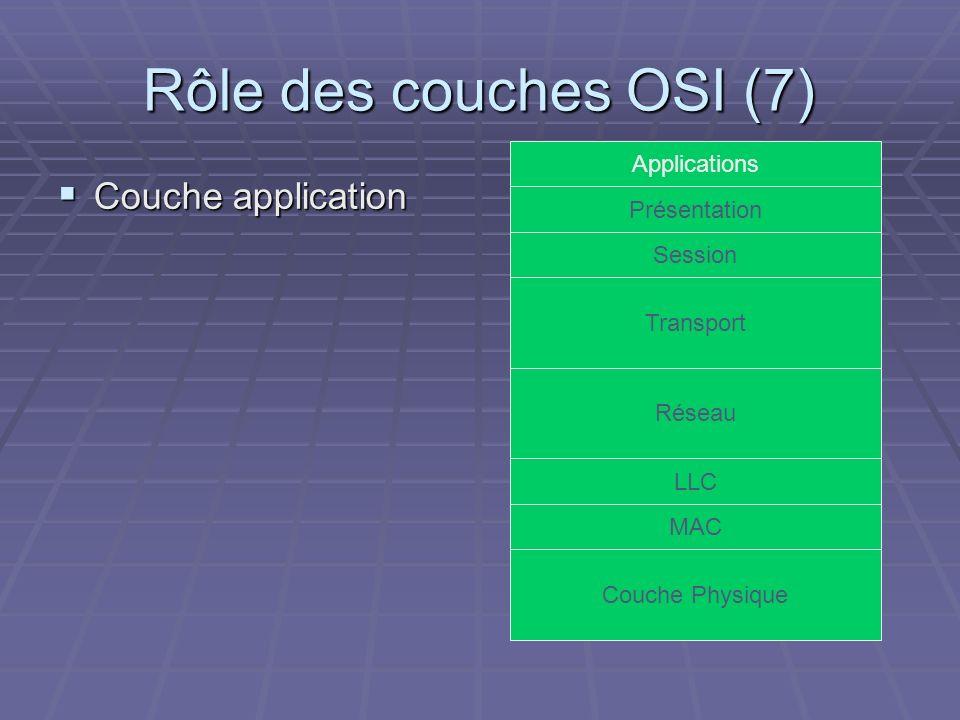 Rôle des couches OSI (7) Couche application Applications Présentation