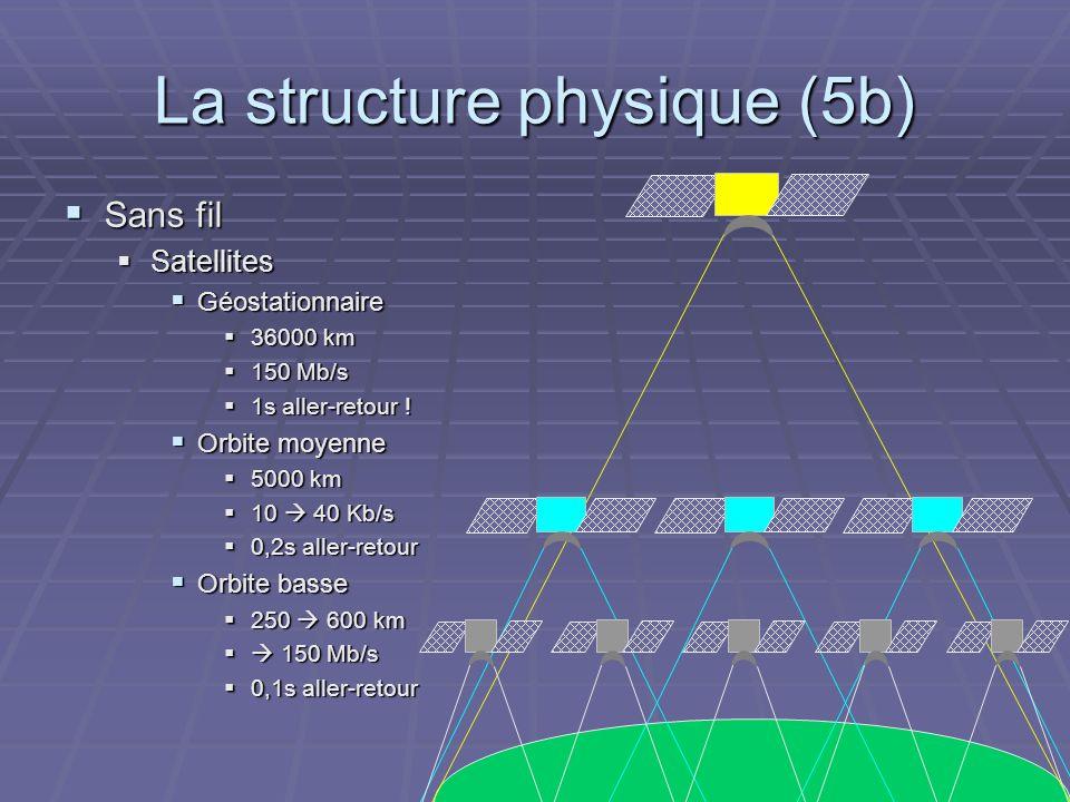 La structure physique (5b)