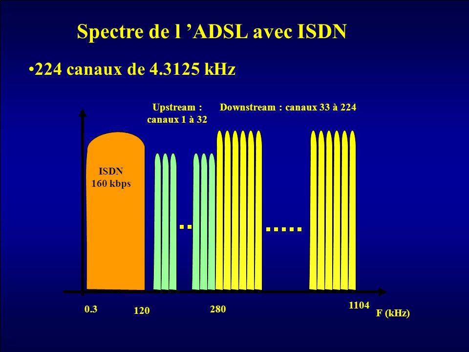 Spectre de l 'ADSL avec ISDN