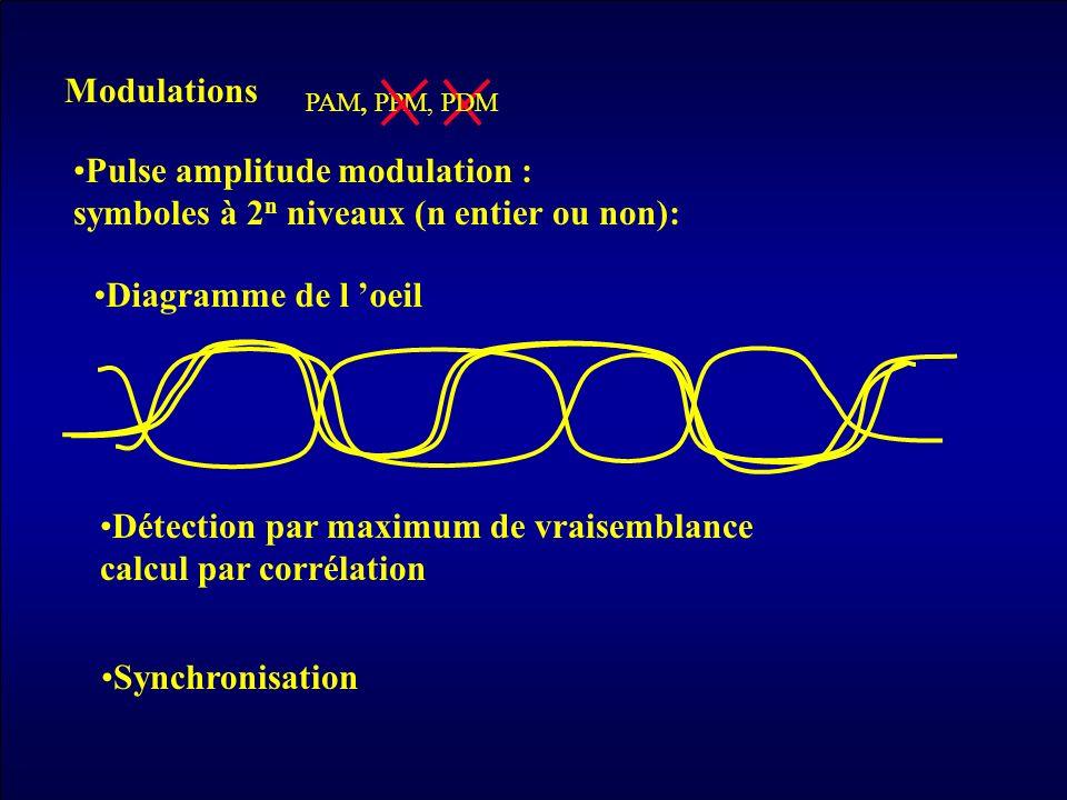 Modulations Diagramme de l 'oeil Synchronisation