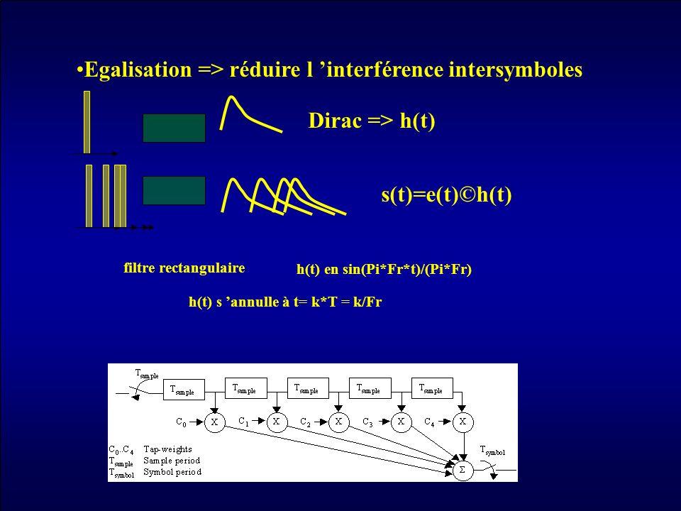 Egalisation => réduire l 'interférence intersymboles