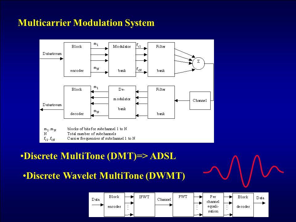 Multicarrier Modulation System