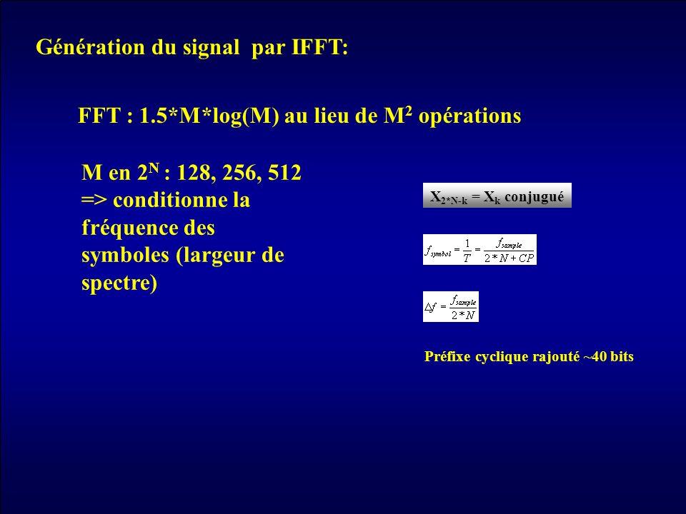 FFT : 1.5*M*log(M) au lieu de M2 opérations