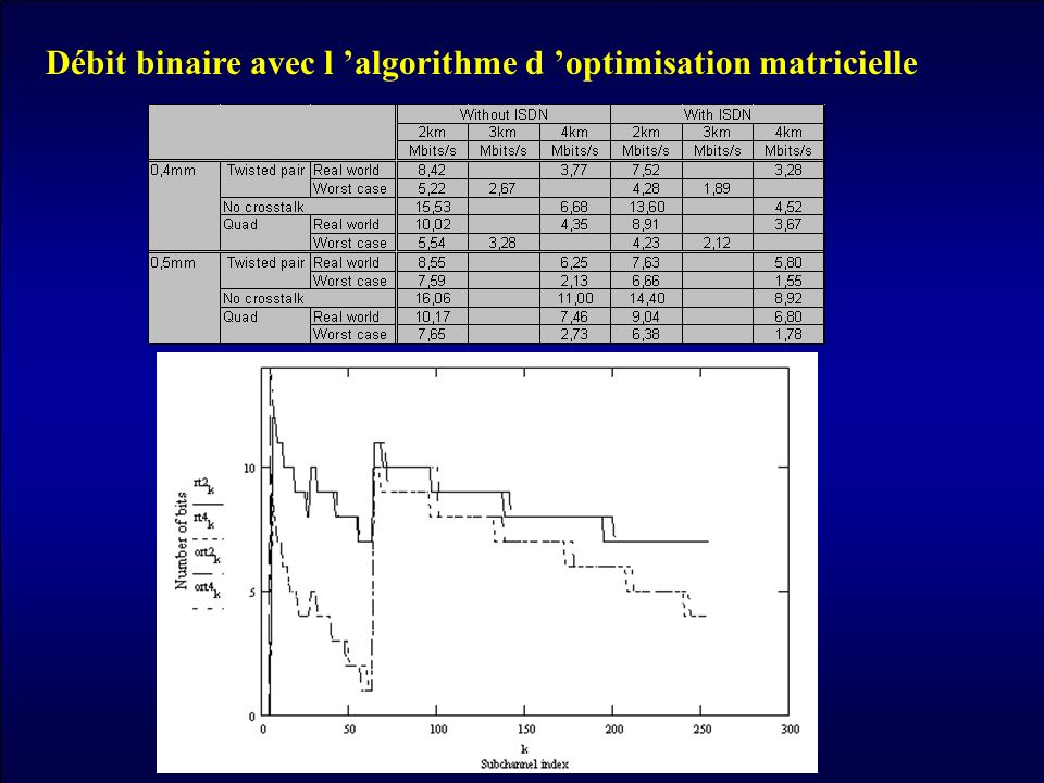 Débit binaire avec l 'algorithme d 'optimisation matricielle