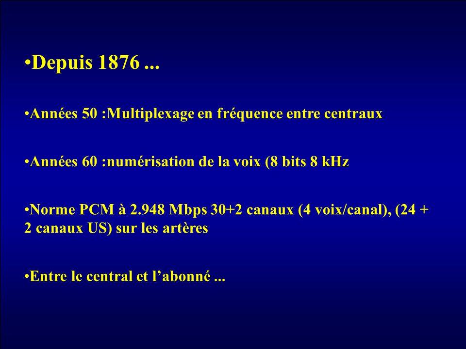 Depuis 1876 ... Années 50 :Multiplexage en fréquence entre centraux
