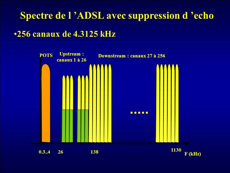 Spectre de l 'ADSL avec suppression d 'echo
