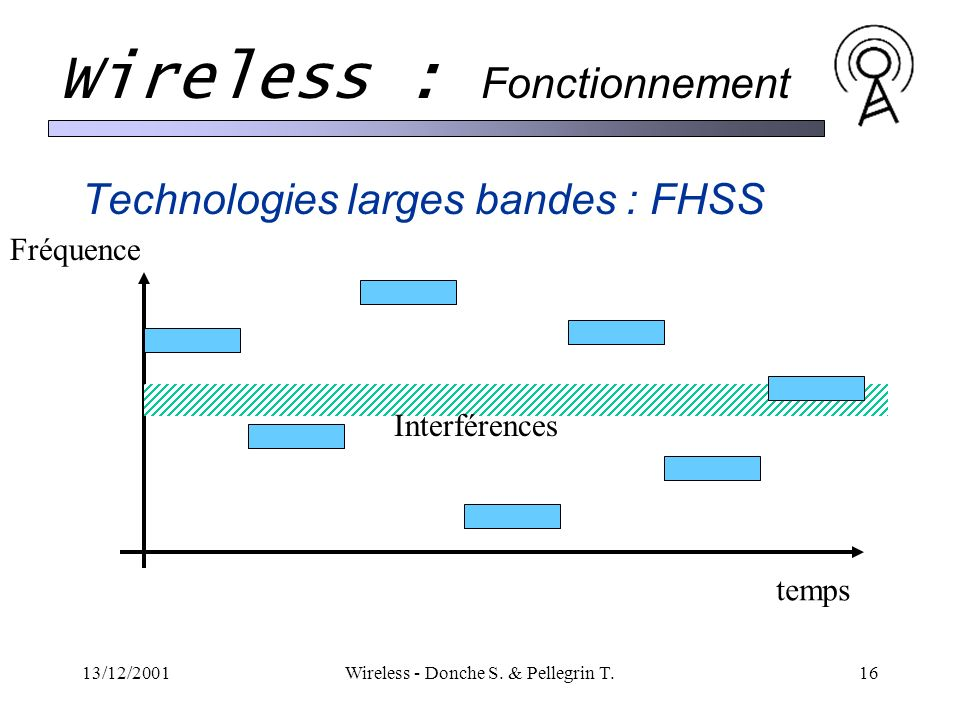 Technologies larges bandes : FHSS