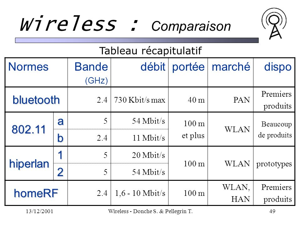 Wireless : Comparaison
