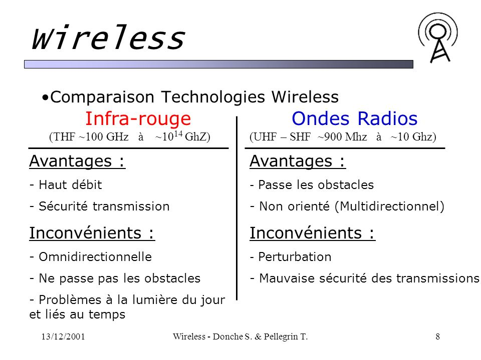 Comparaison Technologies Wireless