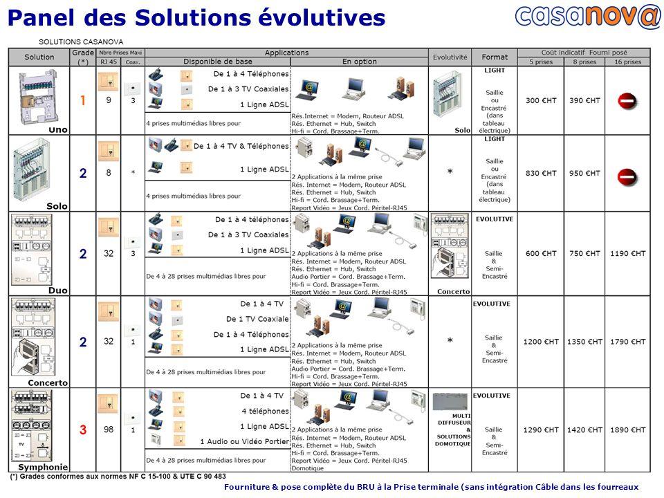 Panel des Solutions évolutives