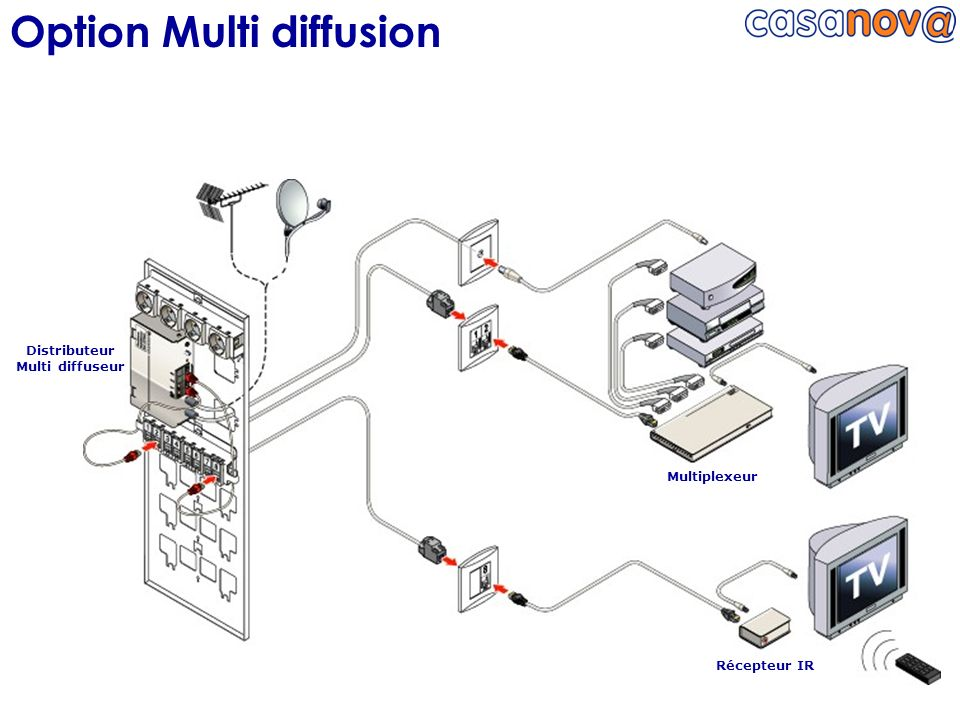 Distributeur Multi diffuseur