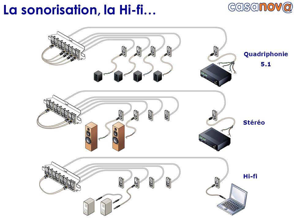 La sonorisation, la Hi-fi…