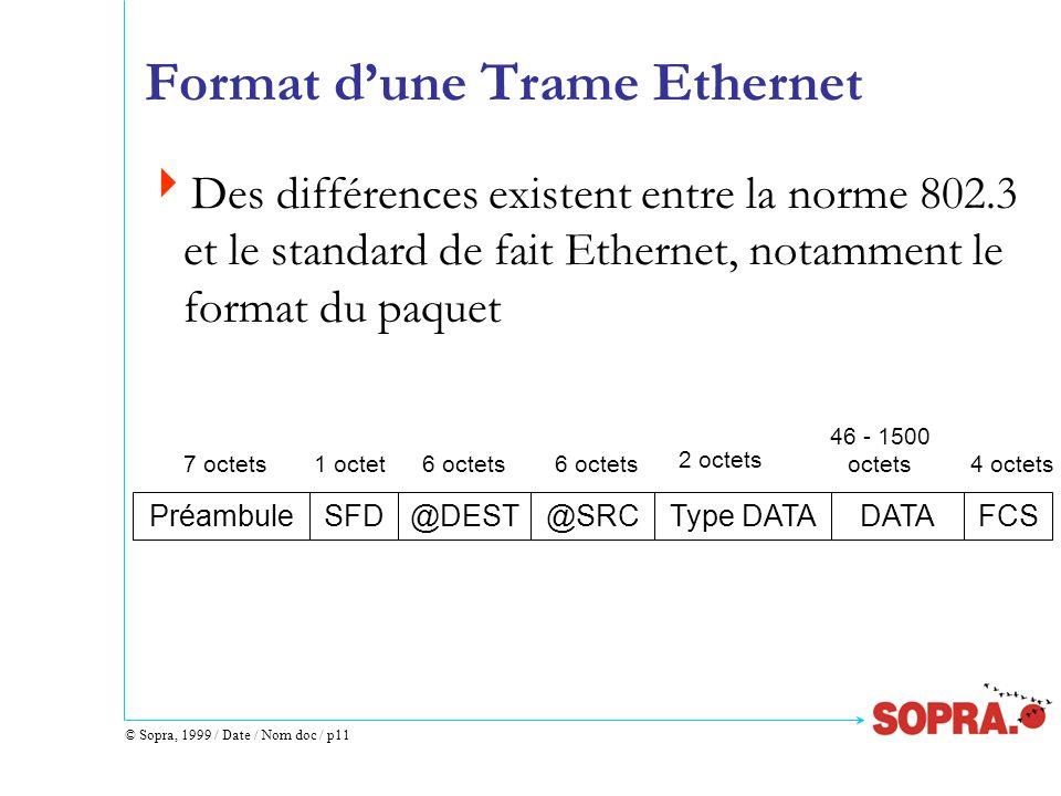 Format d'une Trame Ethernet