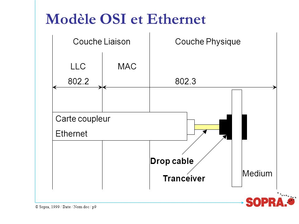 Modèle OSI et Ethernet Medium Tranceiver Drop cable Carte coupleur
