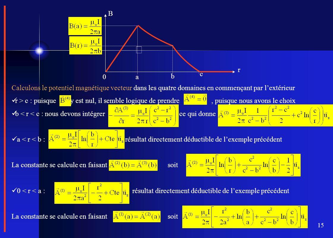a r. B. b. c. Calculons le potentiel magnétique vecteur dans les quatre domaines en commençant par l'extérieur.