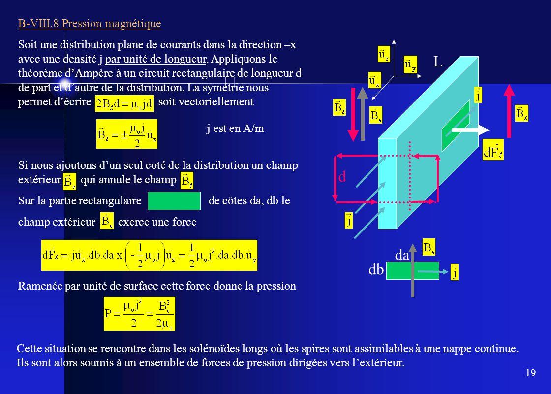 L d da db B-VIII.8 Pression magnétique