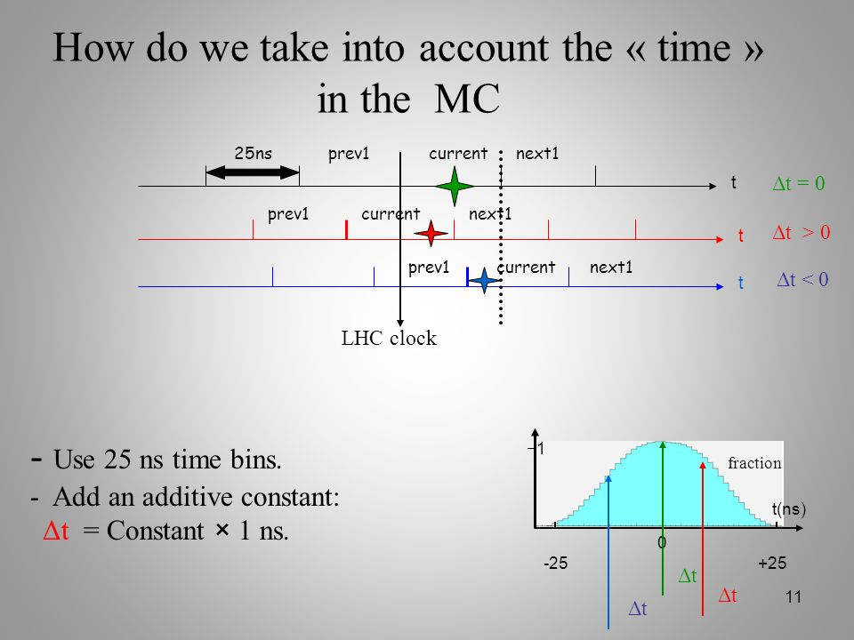 How do we take into account the « time » in the MC