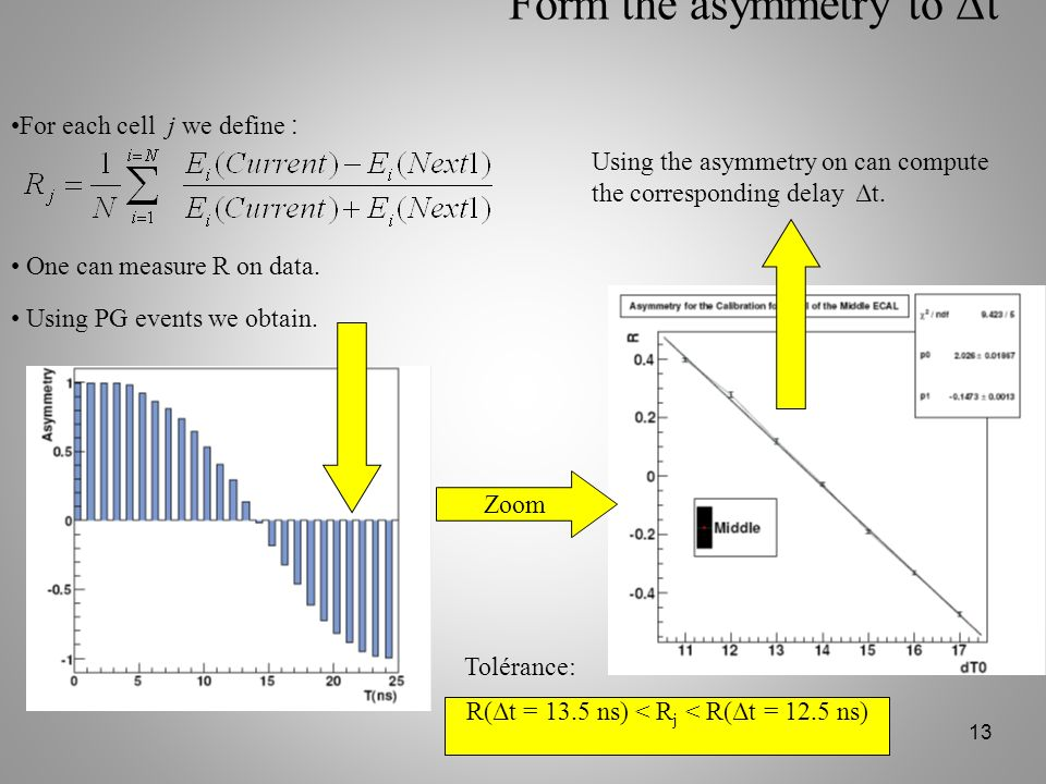 Form the asymmetry to Δt
