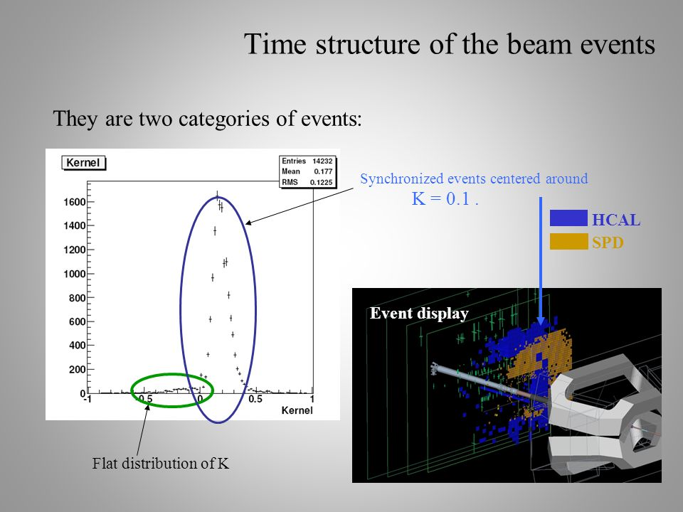 Time structure of the beam events