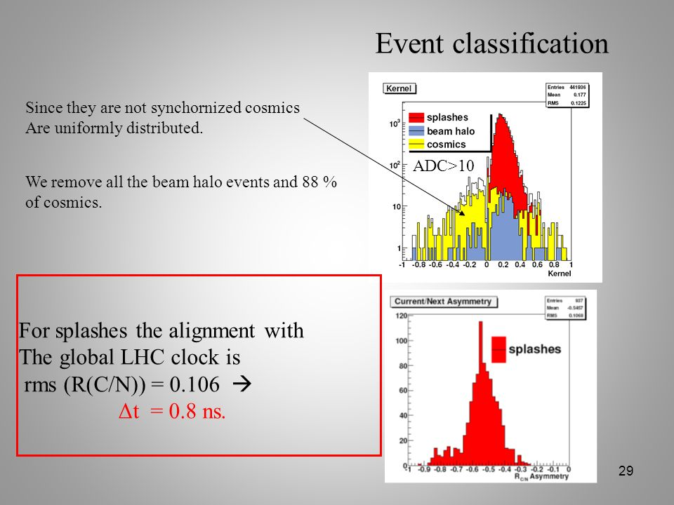 Event classification For splashes the alignment with