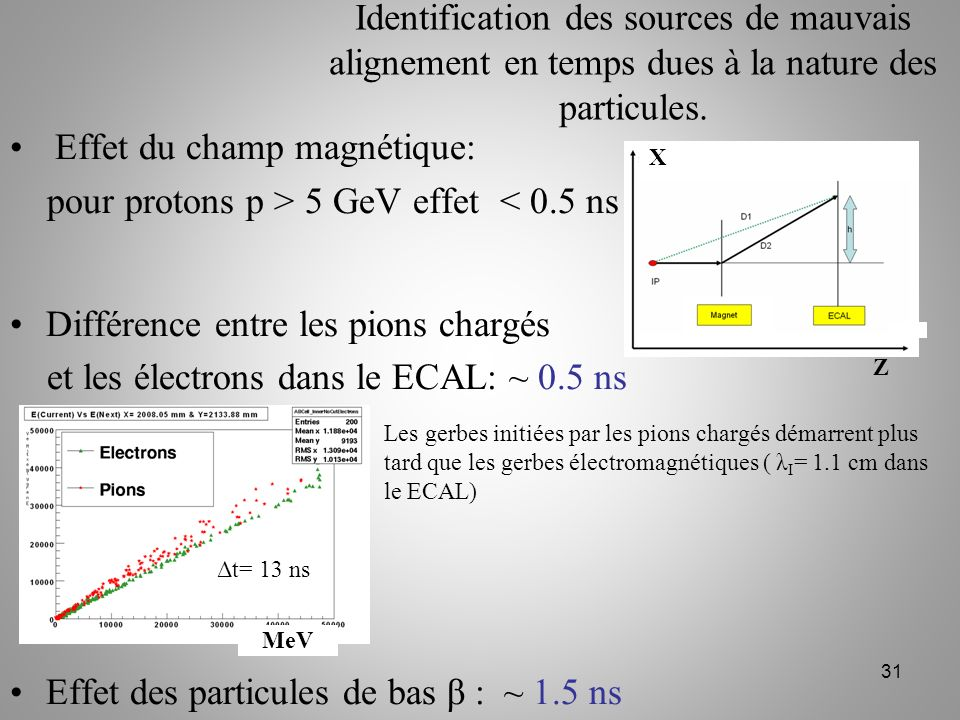 Effet du champ magnétique: pour protons p > 5 GeV effet < 0.5 ns