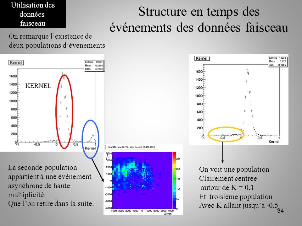 Structure en temps des événements des données faisceau