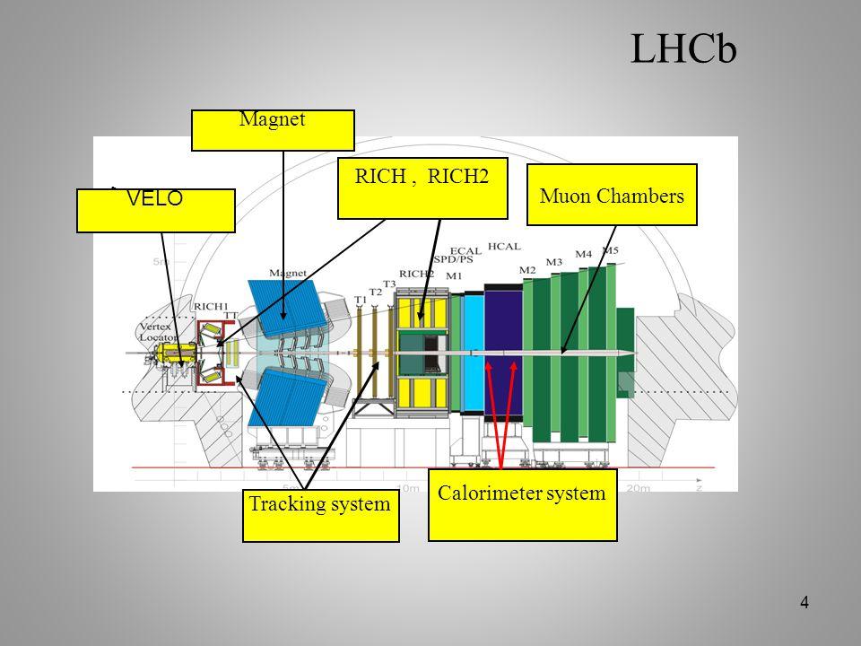 LHCb Magnet RICH , RICH2 Muon Chambers Detecteur VELO De Vertex