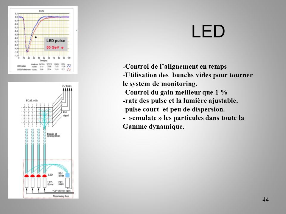 LED -Control de l'alignement en temps
