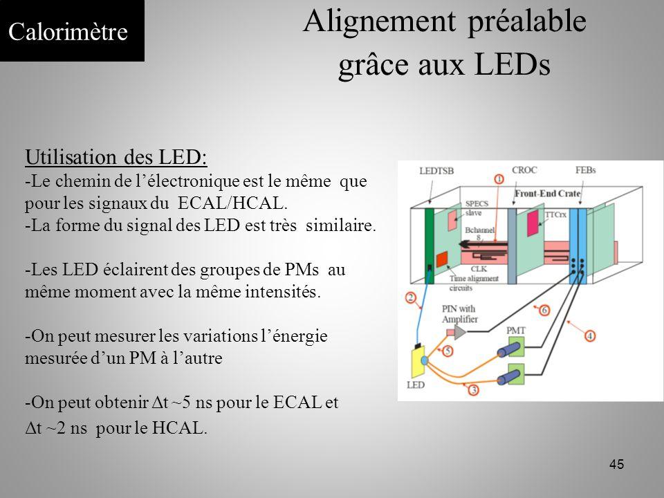 Alignement préalable grâce aux LEDs