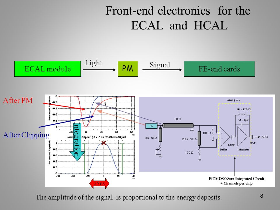 Front-end electronics for the ECAL and HCAL