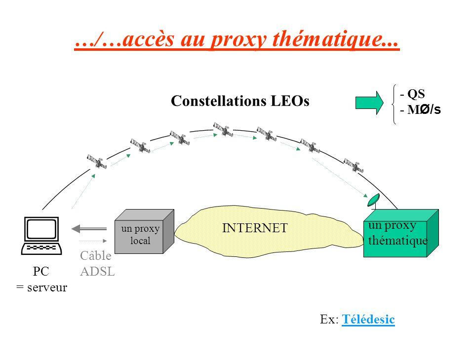 …/…accès au proxy thématique...