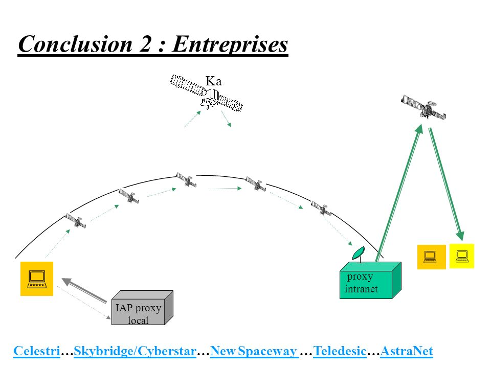 Conclusion 2 : Entreprises