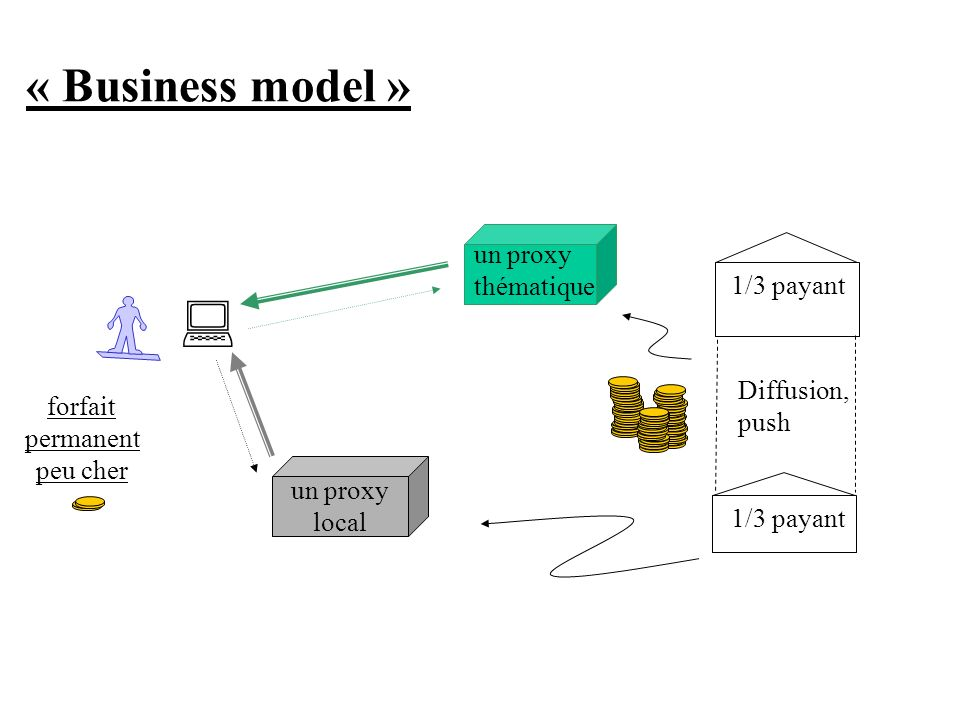 : « Business model » un proxy thématique 1/3 payant Diffusion, push
