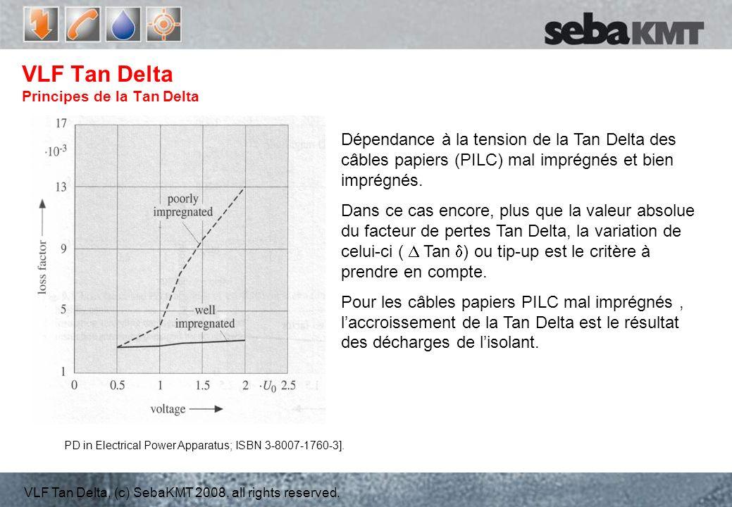 VLF Tan Delta Principes de la Tan Delta