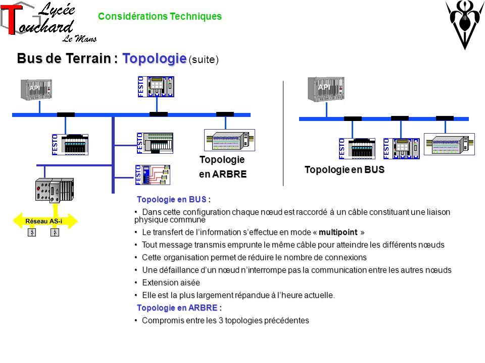 Bus de Terrain : Topologie (suite)